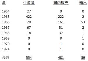 production figures jp