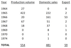 production figures large